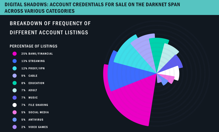 5 Billion Unique Credentials Circulating on Darknet