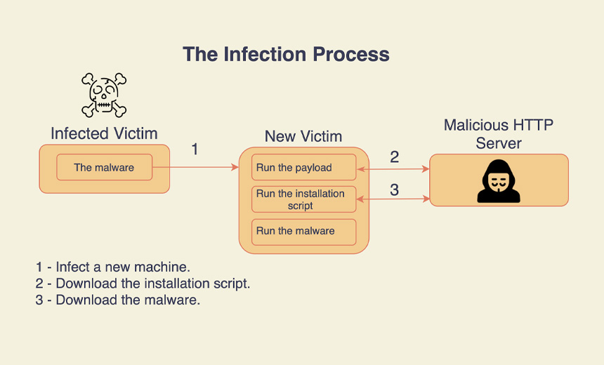 Cryptojacking Malware Adds Rootkit, Worming Capabilities