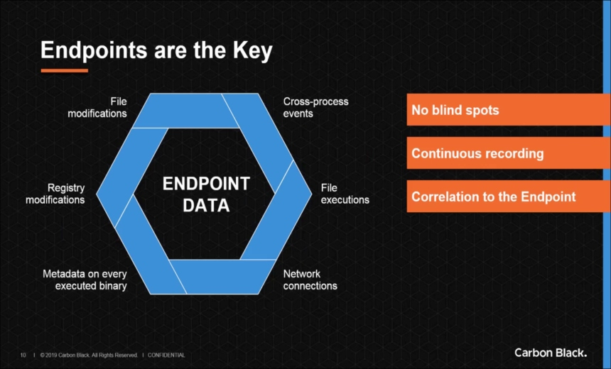 Endpoint Investigation Made Easier: Better Data. Better Decisions.