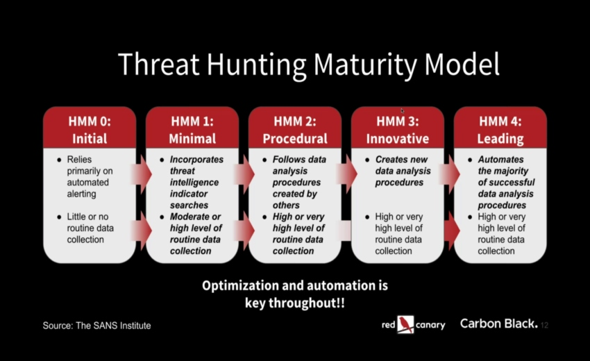 How to Mature Your Threat Hunting Program