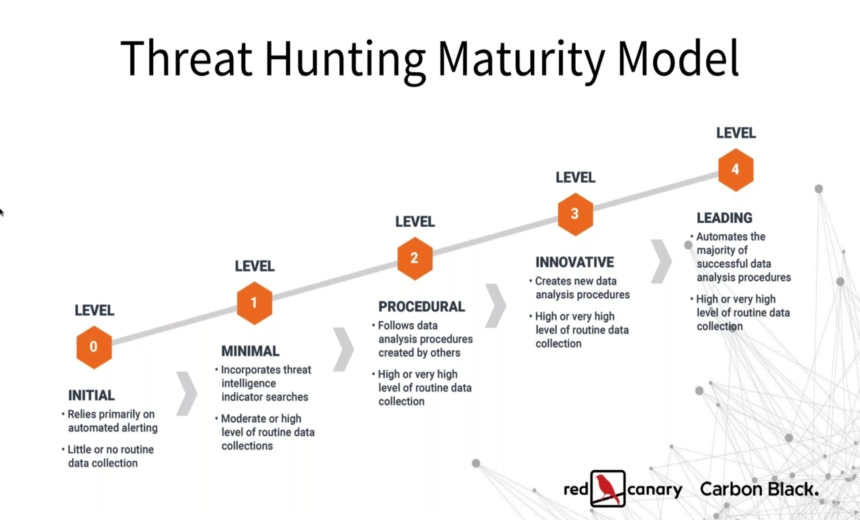 An Inside Look at a Level 4 Threat Hunting Program