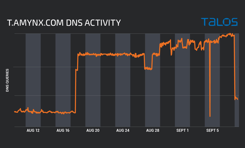 'Lemon Duck' Cryptominer Activity Spikes