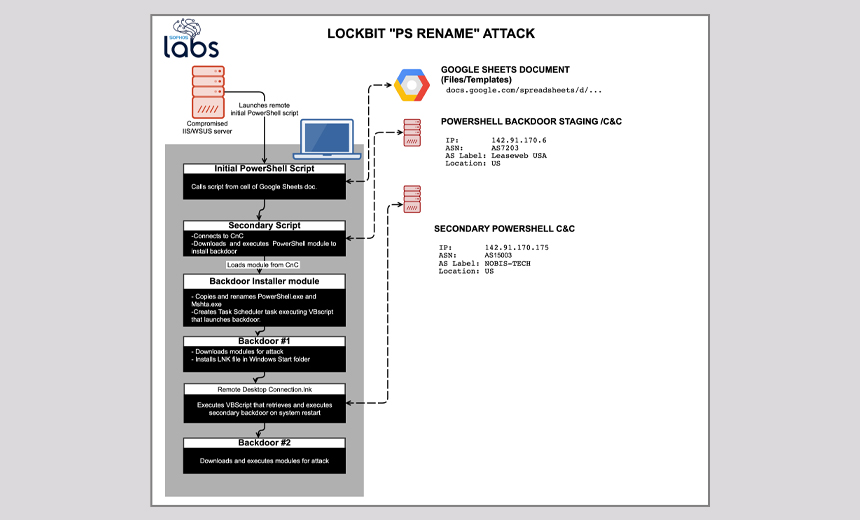 LockBit Ransomware Uses Automation Tools to Pick Targets
