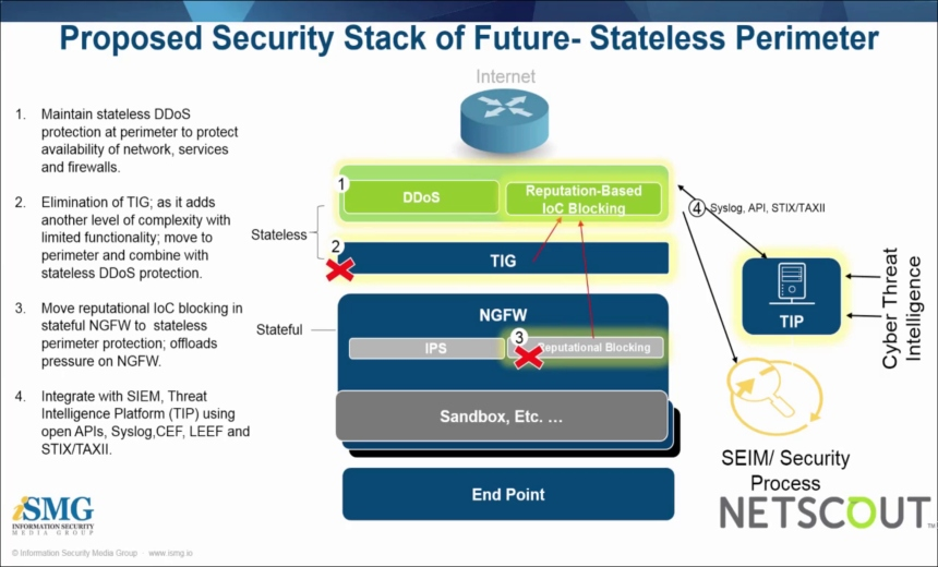 Managing Security Stack Sprawl