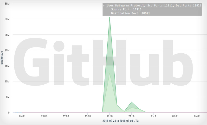 GitHub faces world's most powerful DDoS attack