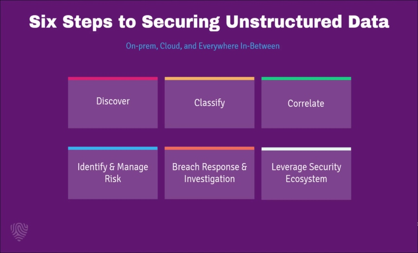 OnDemand Webinar | 6 Steps to Securing Unstructured Data