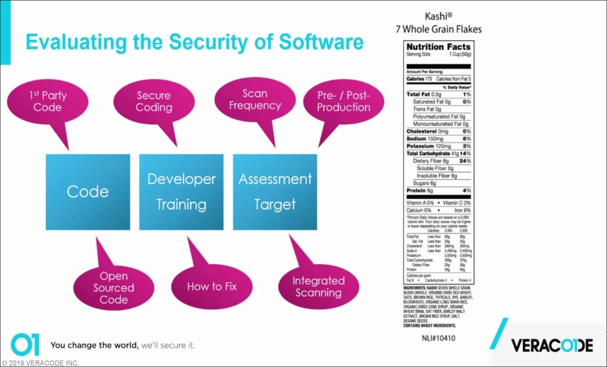 OnDemand Webinar | Evaluating the Security of Software