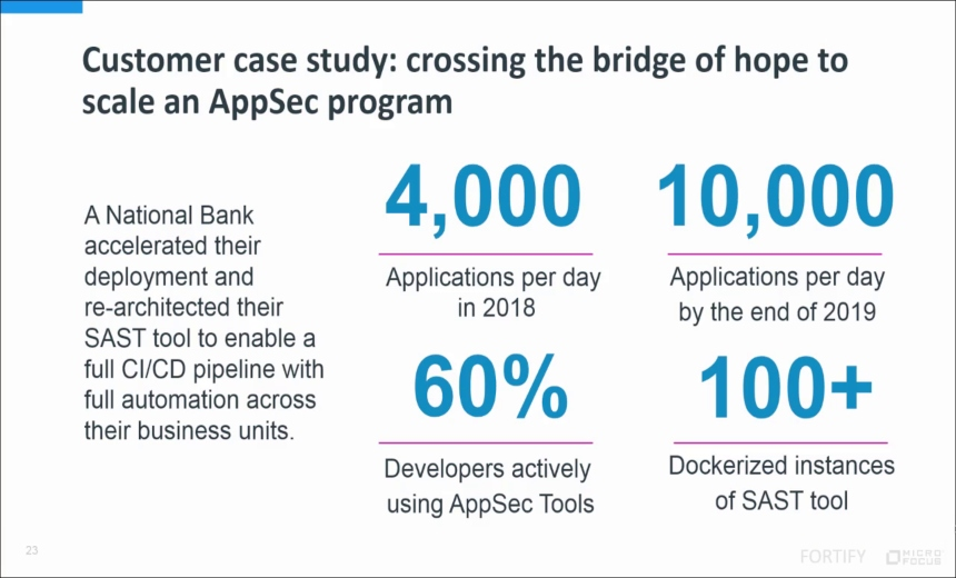 OnDemand Webinar | How CISOs Scale Their AppSec Programs