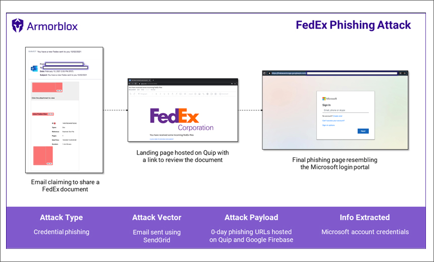 Phishing Campaign Mimics FedEx, DHL Express
