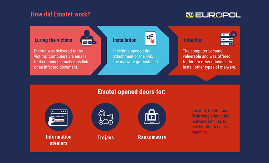 Law Enforcement Operation Disrupts Notorious Emotet Botnet