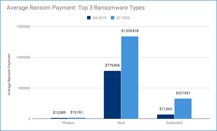 Ransomware: Average Business Payout Surges to $111,605