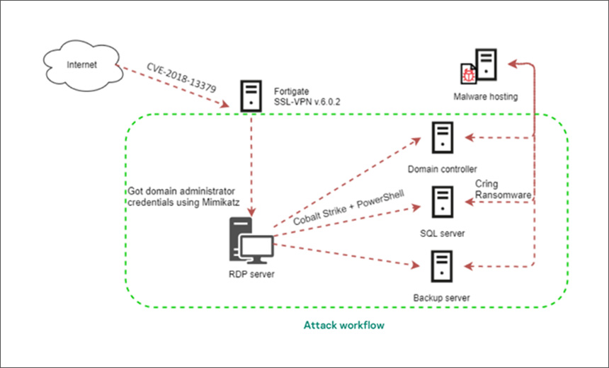 Ransomware Gang Exploits Old Fortinet VPN Flaw