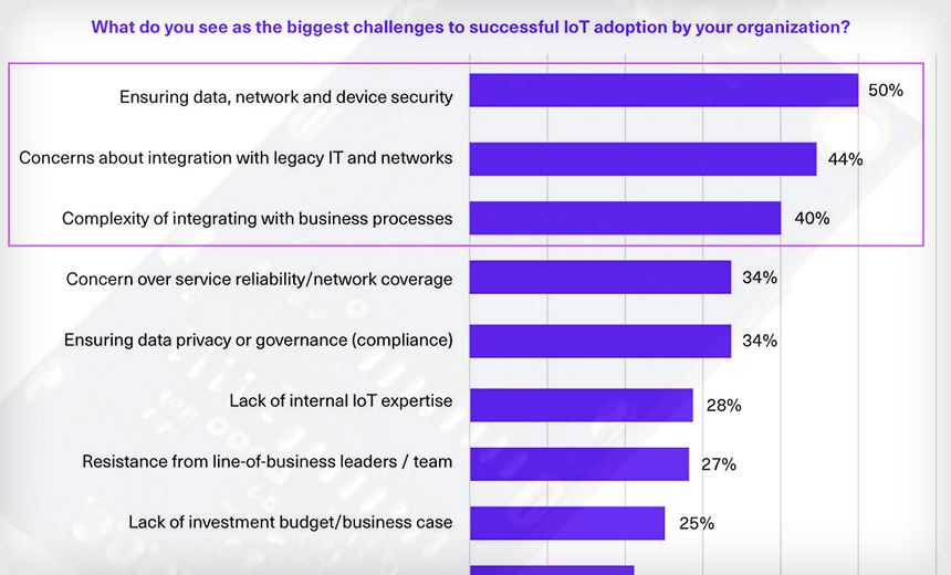 Survey: Security Concerns Slow Down IoT Deployments
